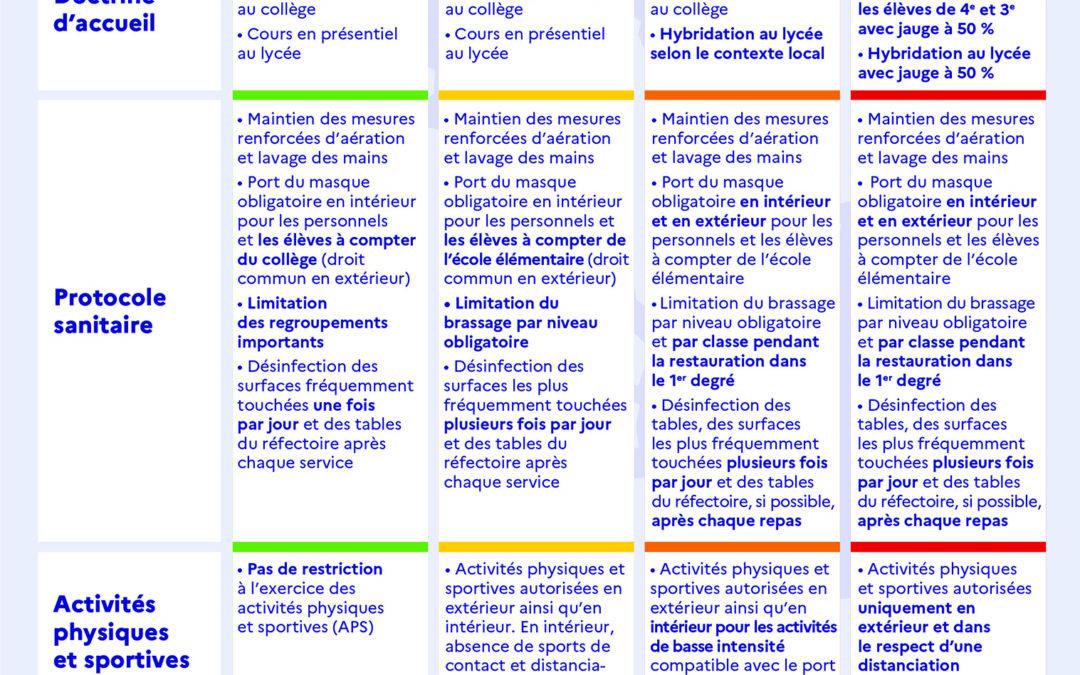 Protocole et cadre de fonctionnement